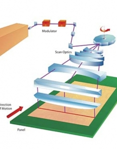 Tecnología Laser Direct Imaging (LDI)